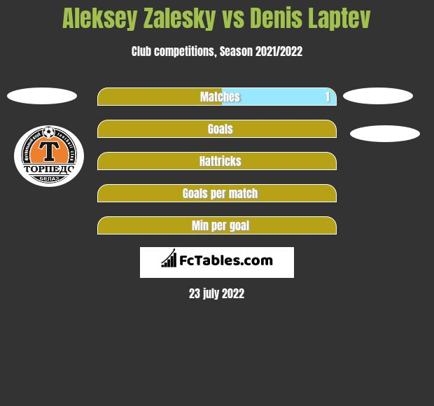 Aleksey Zalesky vs Denis Laptev h2h player stats