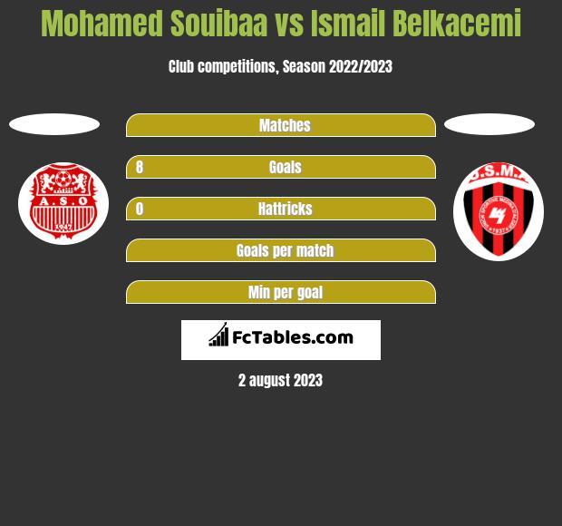 Mohamed Souibaa vs Ismail Belkacemi h2h player stats