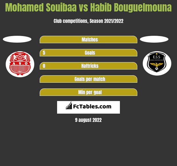 Mohamed Souibaa vs Habib Bouguelmouna h2h player stats
