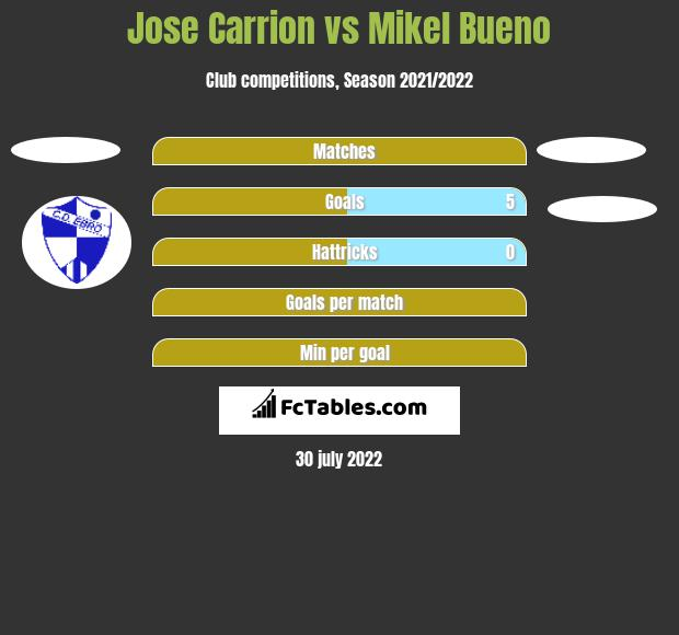 Jose Carrion vs Mikel Bueno h2h player stats