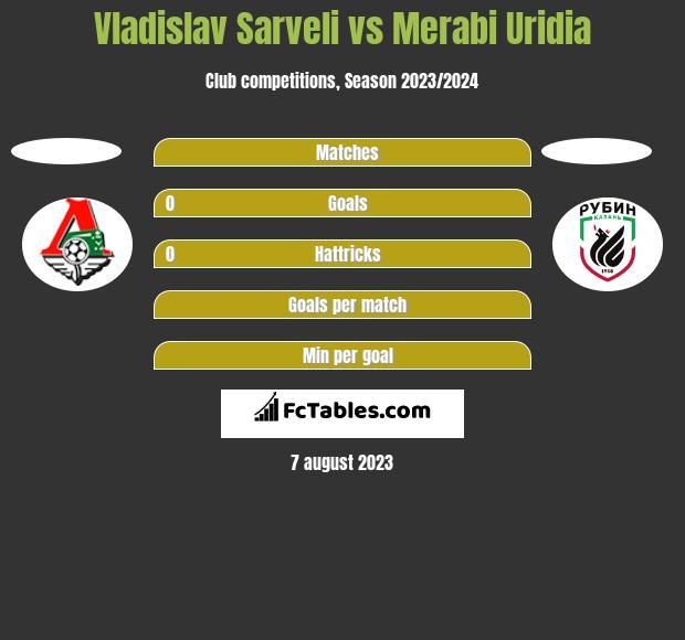 Vladislav Sarveli vs Merabi Uridia h2h player stats