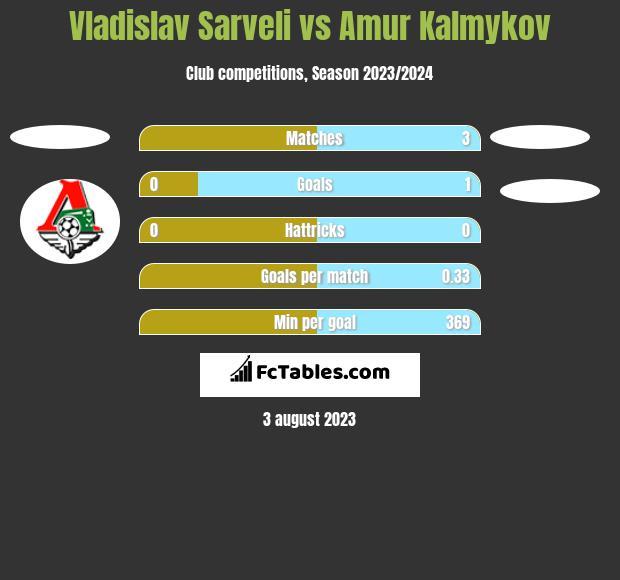 Vladislav Sarveli vs Amur Kalmykov h2h player stats