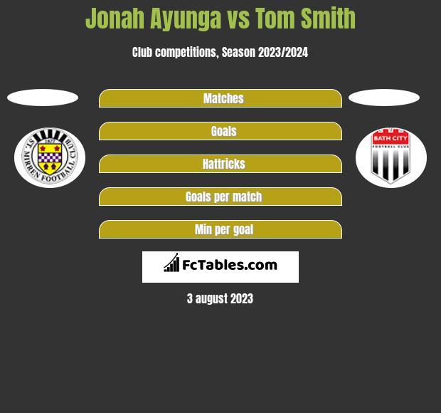 Jonah Ayunga vs Tom Smith h2h player stats