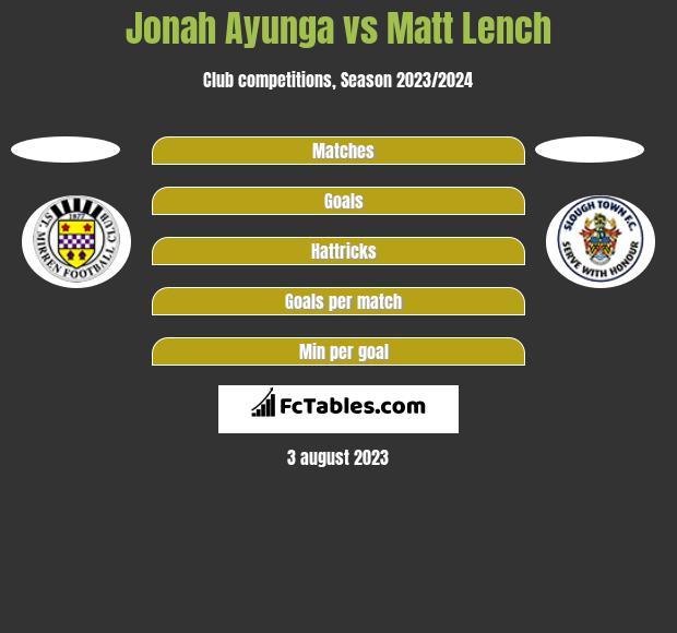 Jonah Ayunga vs Matt Lench h2h player stats
