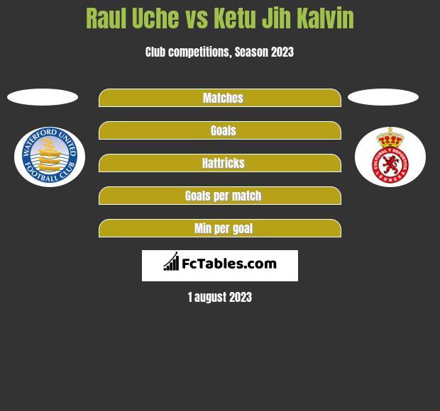 Raul Uche vs Ketu Jih Kalvin h2h player stats