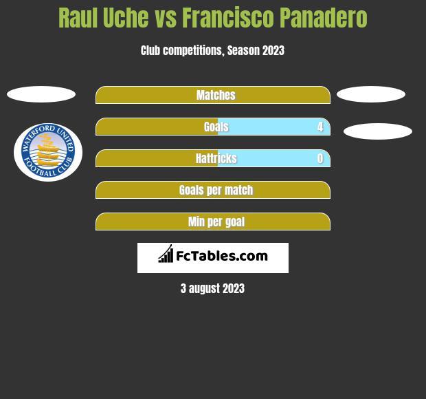 Raul Uche vs Francisco Panadero h2h player stats