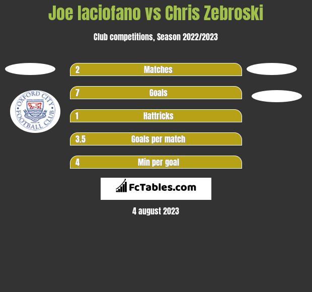 Joe Iaciofano vs Chris Zebroski h2h player stats