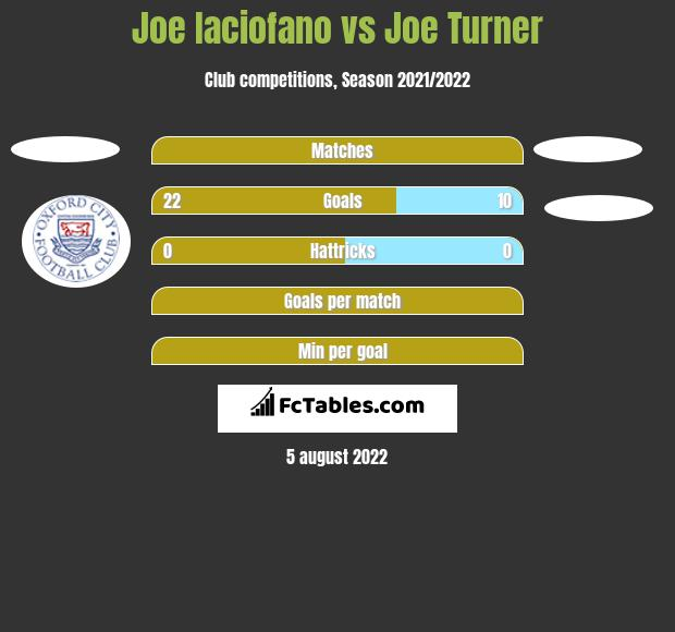 Joe Iaciofano vs Joe Turner h2h player stats