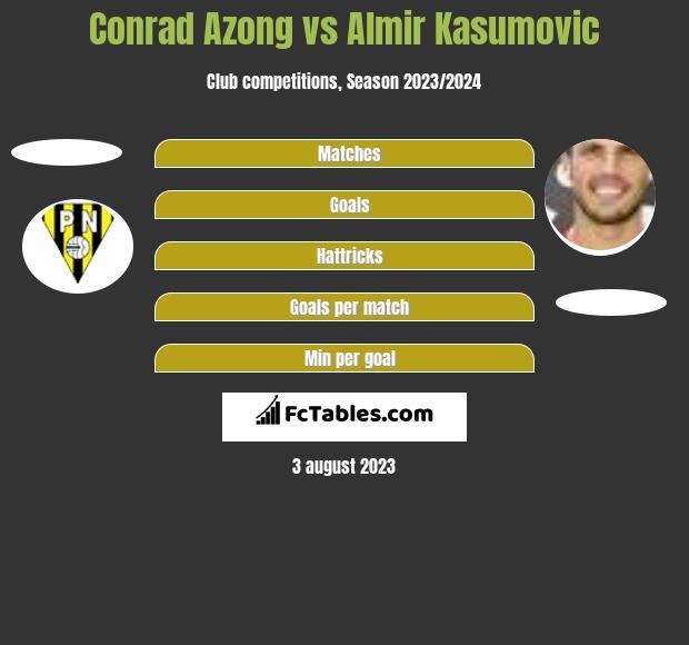 Conrad Azong vs Almir Kasumovic h2h player stats