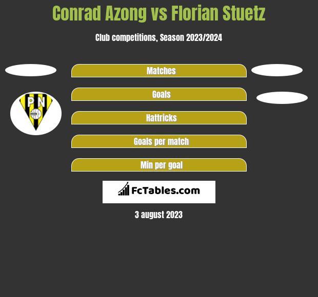 Conrad Azong vs Florian Stuetz h2h player stats