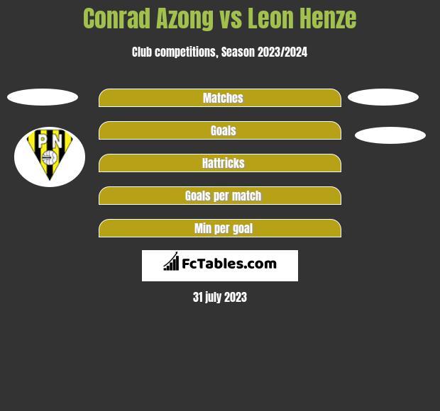 Conrad Azong vs Leon Henze h2h player stats