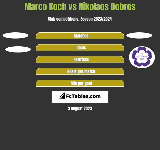 Marco Koch vs Nikolaos Dobros h2h player stats