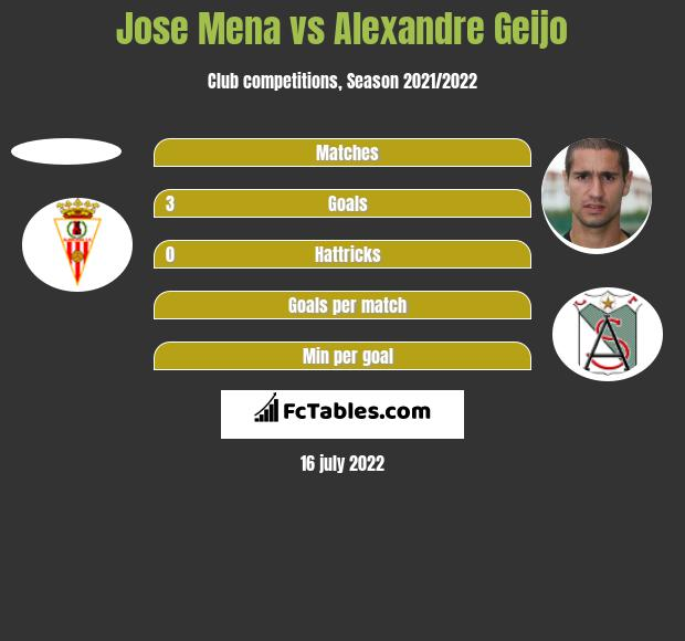 Jose Mena vs Alexandre Geijo h2h player stats