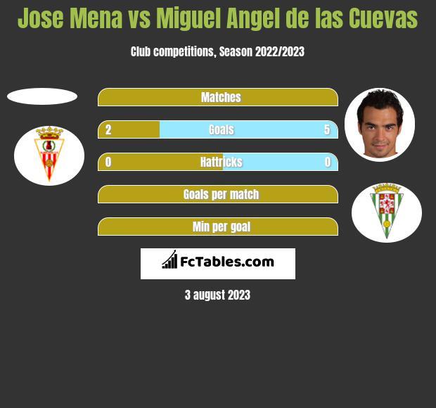 Jose Mena vs Miguel Angel de las Cuevas h2h player stats