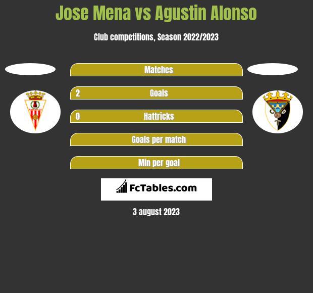 Jose Mena vs Agustin Alonso h2h player stats