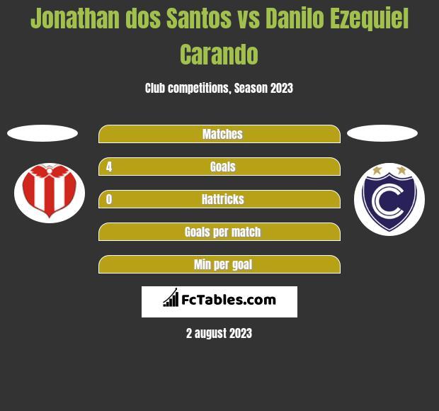 Jonathan dos Santos vs Danilo Ezequiel Carando h2h player stats