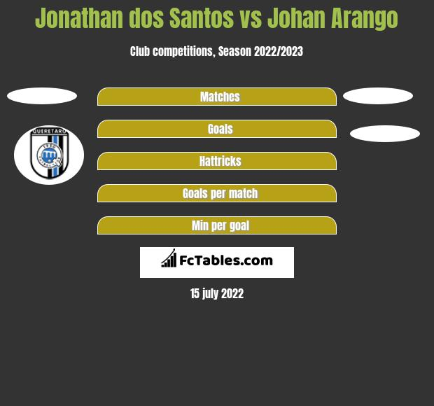 Jonathan dos Santos vs Johan Arango h2h player stats