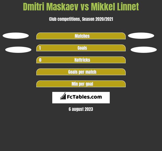 Dmitri Maskaev vs Mikkel Linnet h2h player stats