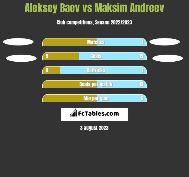 Aleksey Baev vs Maksim Andreev h2h player stats