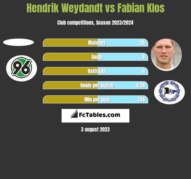 Hendrik Weydandt vs Fabian Klos h2h player stats