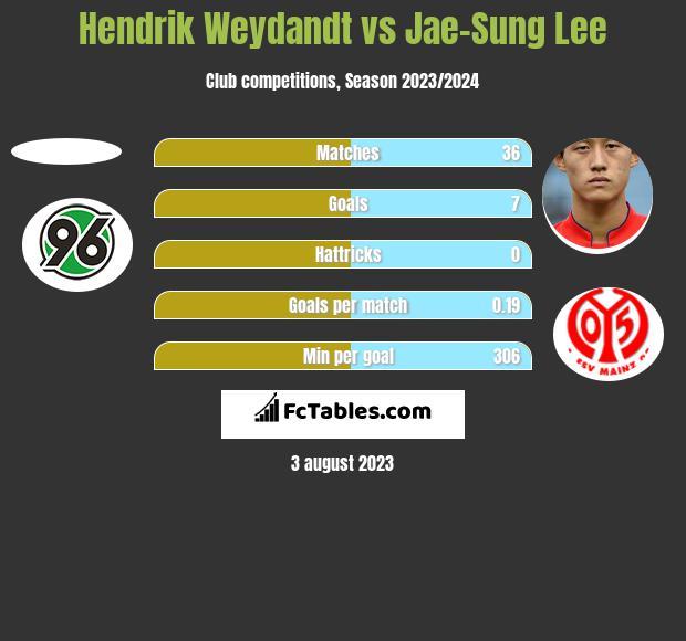 Hendrik Weydandt vs Jae-Sung Lee h2h player stats