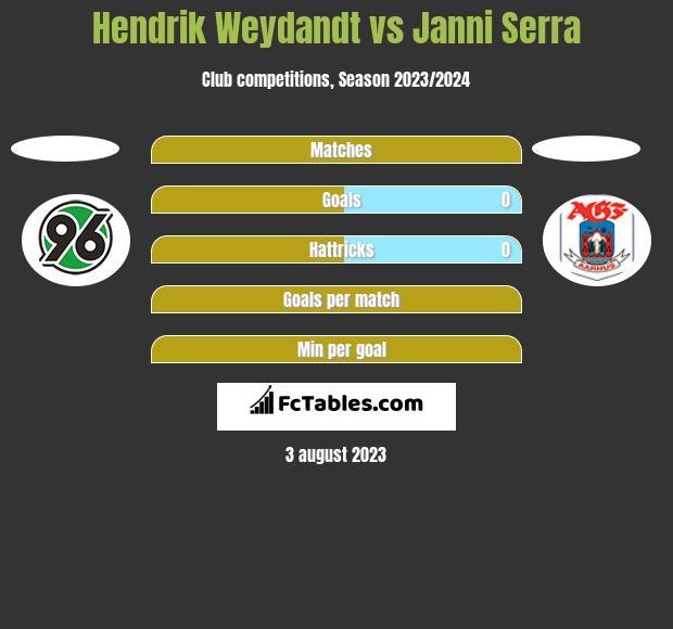 Hendrik Weydandt vs Janni Serra h2h player stats