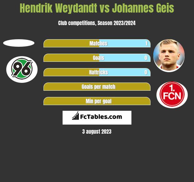 Hendrik Weydandt vs Johannes Geis h2h player stats