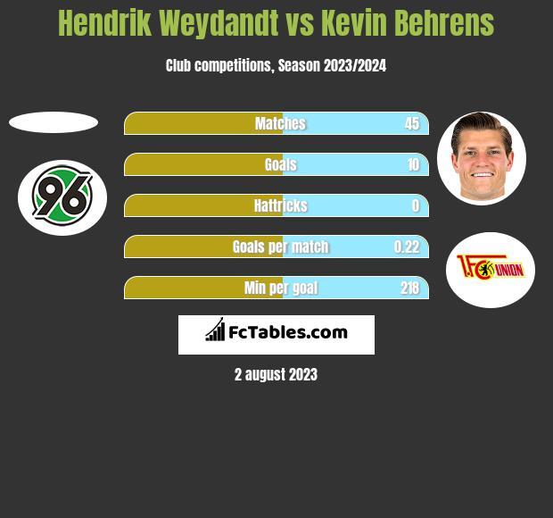 Hendrik Weydandt vs Kevin Behrens h2h player stats