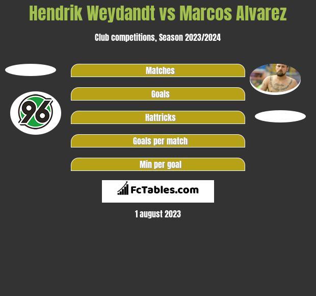 Hendrik Weydandt vs Marcos Alvarez h2h player stats