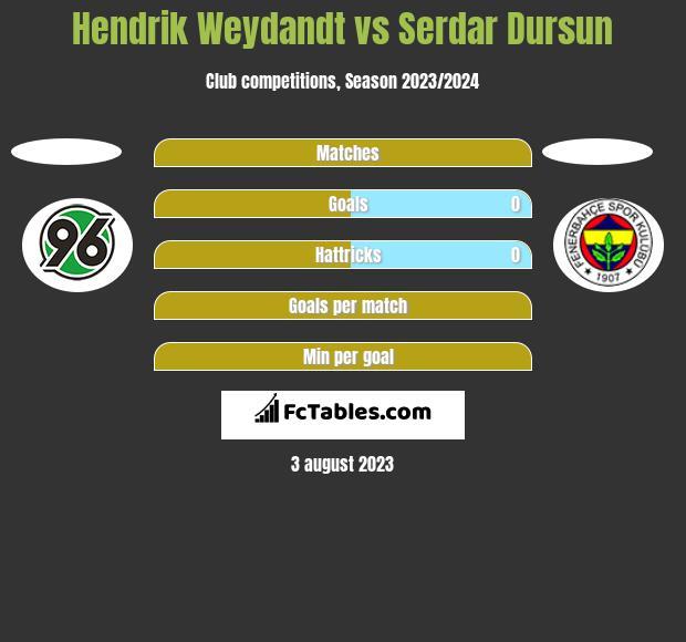 Hendrik Weydandt vs Serdar Dursun h2h player stats