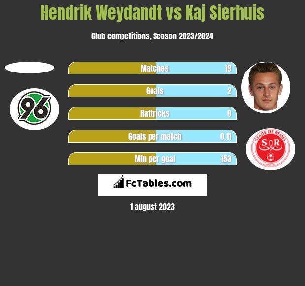 Hendrik Weydandt vs Kaj Sierhuis h2h player stats