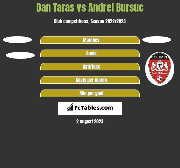 Dan Taras vs Andrei Bursuc h2h player stats