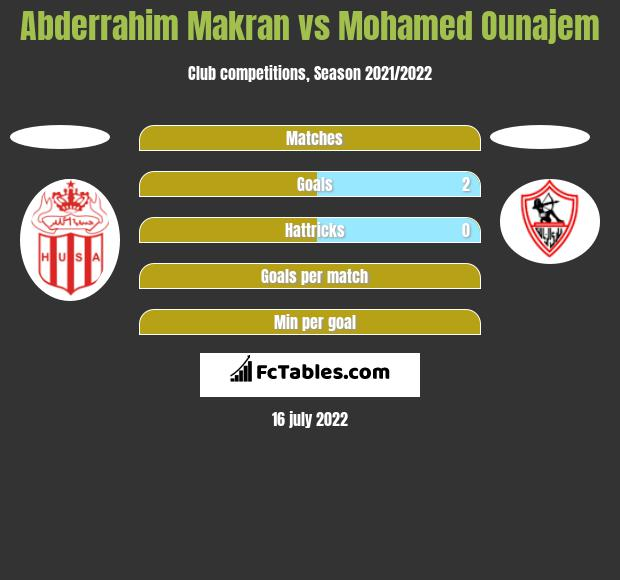 Abderrahim Makran vs Mohamed Ounajem h2h player stats