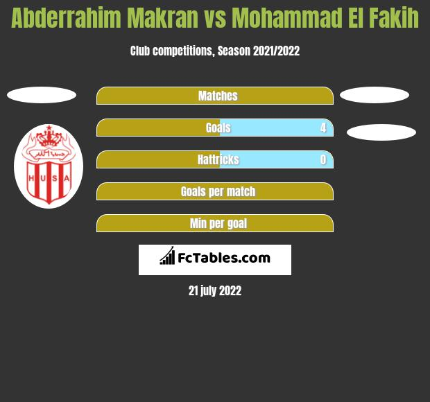 Abderrahim Makran vs Mohammad El Fakih h2h player stats