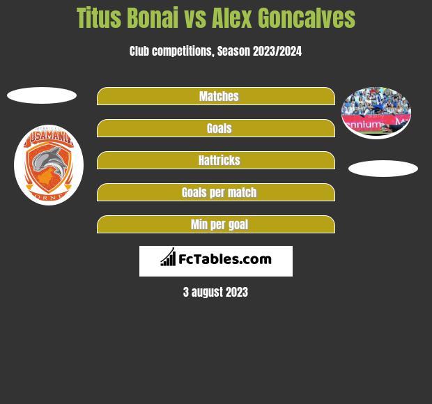 Titus Bonai vs Alex Goncalves h2h player stats