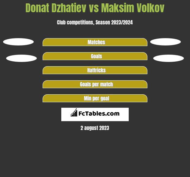 Donat Dzhatiev vs Maksim Volkov h2h player stats