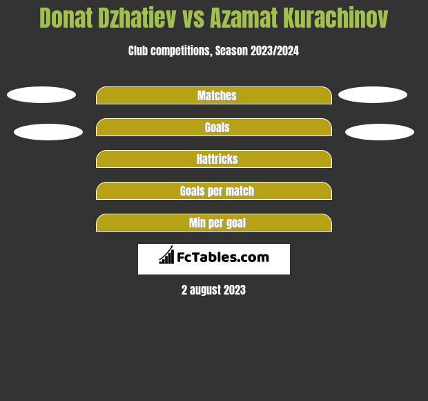 Donat Dzhatiev vs Azamat Kurachinov h2h player stats