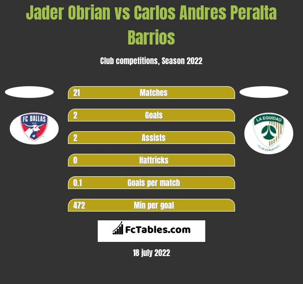 Jader Obrian vs Carlos Andres Peralta Barrios h2h player stats