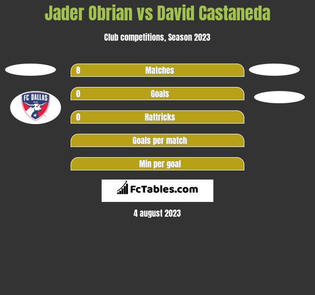 Jader Obrian vs David Castaneda h2h player stats
