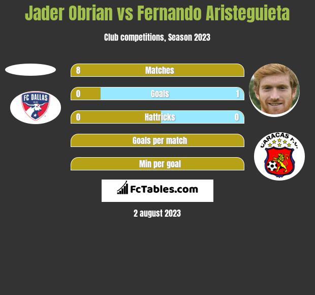 Jader Obrian vs Fernando Aristeguieta h2h player stats
