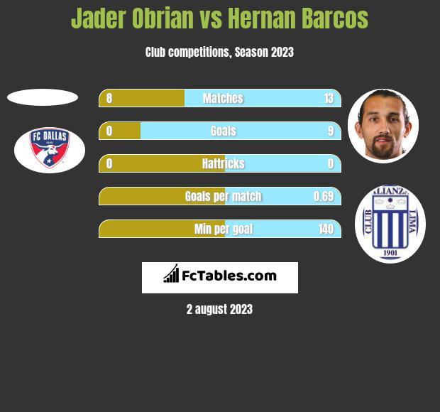 Jader Obrian vs Hernan Barcos h2h player stats