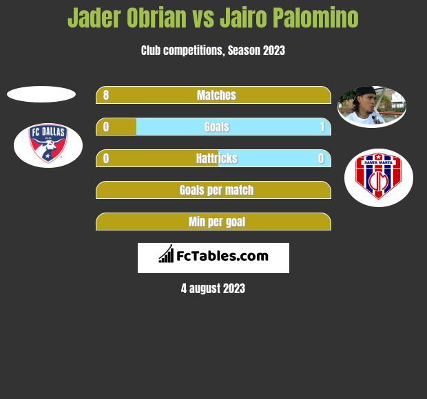Jader Obrian vs Jairo Palomino h2h player stats