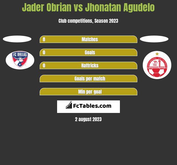 Jader Obrian vs Jhonatan Agudelo h2h player stats