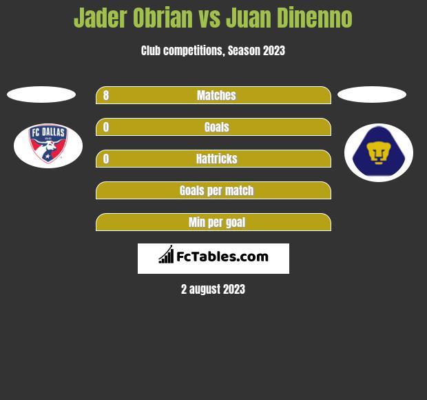 Jader Obrian vs Juan Dinenno h2h player stats