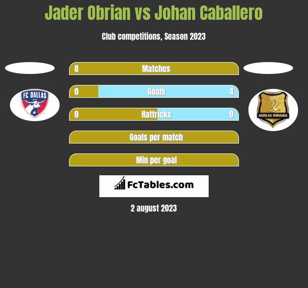 Jader Obrian vs Johan Caballero h2h player stats