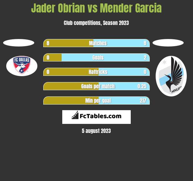 Jader Obrian vs Mender Garcia h2h player stats