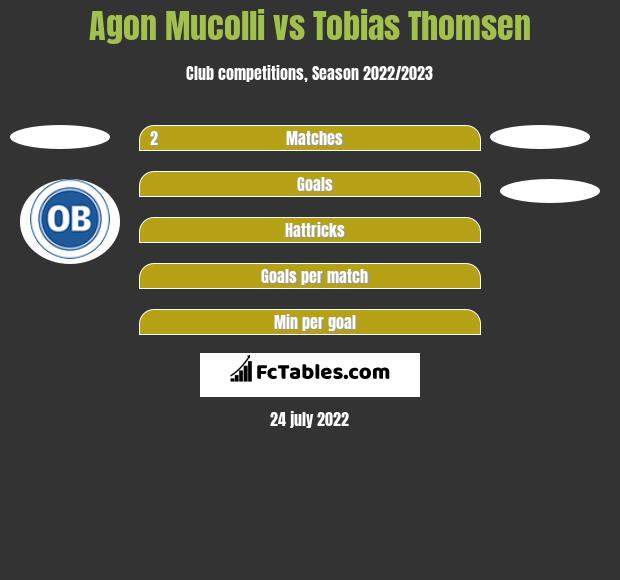 Agon Mucolli vs Tobias Thomsen h2h player stats