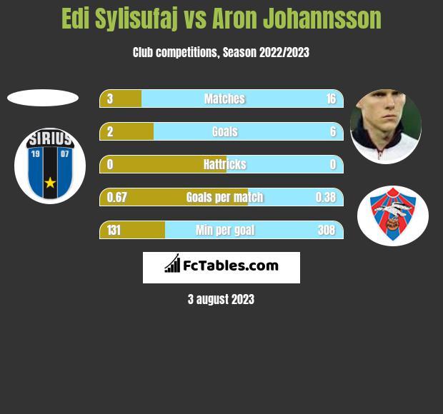 Edi Sylisufaj vs Aron Johannsson h2h player stats