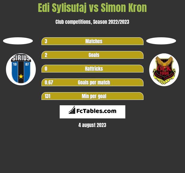 Edi Sylisufaj vs Simon Kron h2h player stats