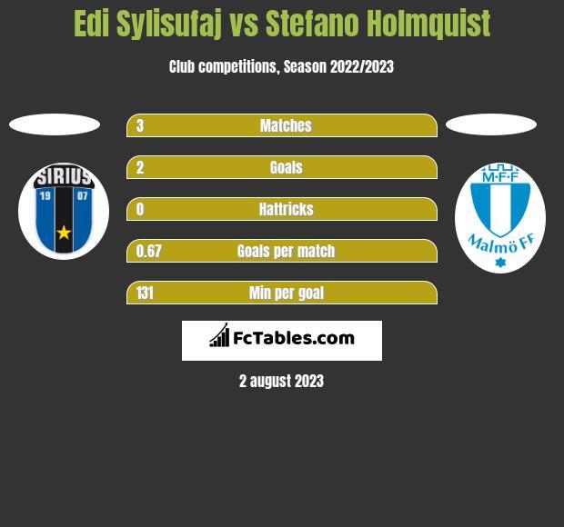 Edi Sylisufaj vs Stefano Holmquist h2h player stats